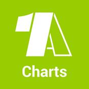 1A Charts